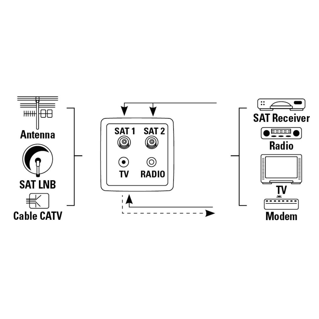 Relativ 00044257 Hama Antennen-/SAT-/BK-Dose, Twin-Enddose, Reinweiß   Hama DE KQ01