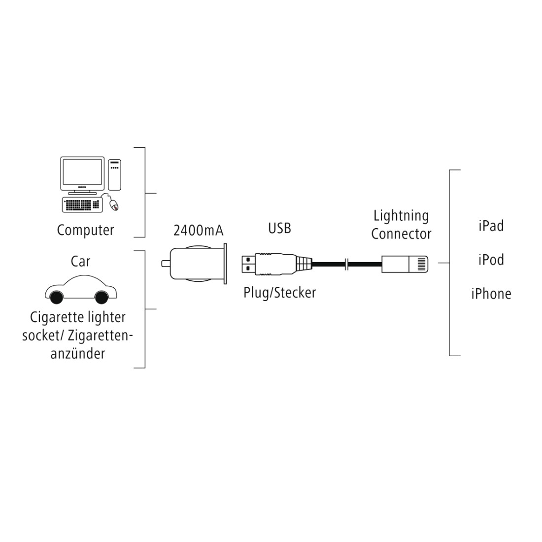 "stx High-Res Line Drawing - Hama, ""Piccolino"" Vehicle Charger Set for Apple iPad, Lightning, 5 V/2.4 A, white"